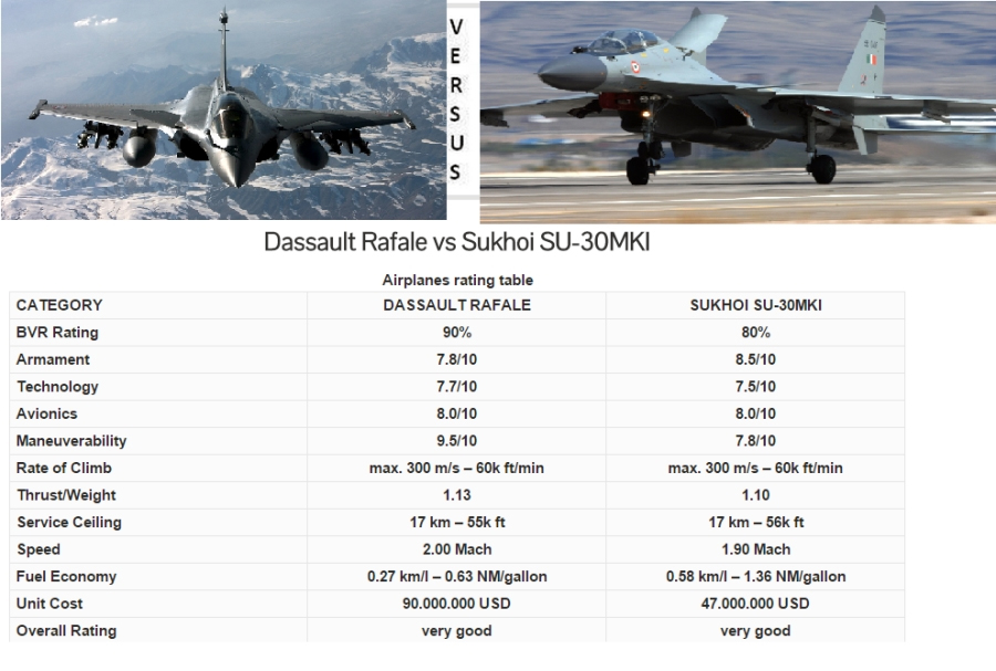 India on tuesday selected the french fighter rafale over the eurofighter typhoon in a